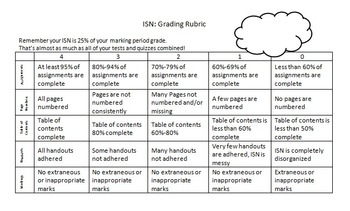 Interactive Student Notebook Grading Rubric EDITABLE
