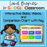 Land Biomes Introductory Activity for Google Classroom