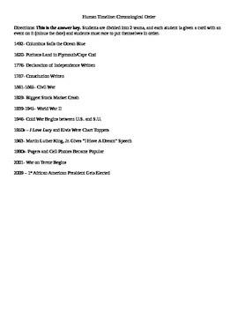 Interactive U.S. History Timeline
