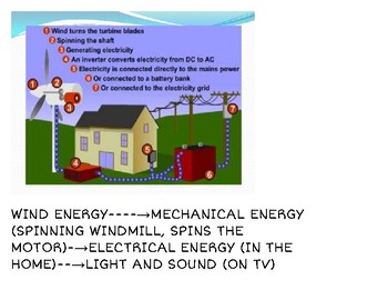 Interactive Word Wall-Energy Transformations