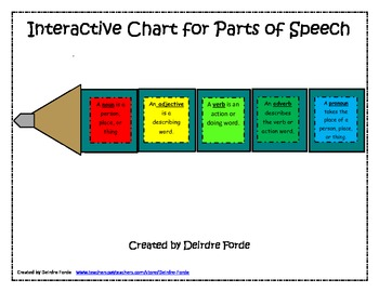 Interactive parts of speech poster