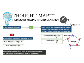 Interior and Exterior Angles of a Polygon Thought Map Poster