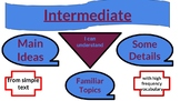 Intermediate Language Proficiency Descriptor Page