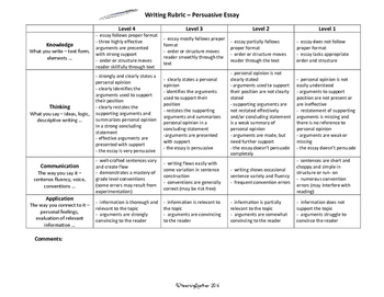 Intermediate Writing Rubric: Persuasive Essay