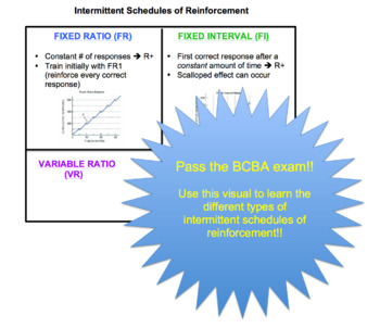 Intermittent Schedules of Reinforcement Visual