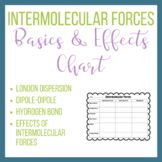 Intermolecular Forces Chart