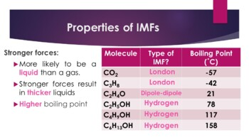 Intermolecular Forces PowerPoint for General Chemistry