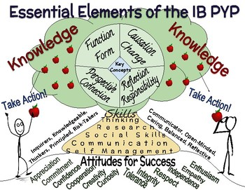 International Baccalaureate: Primary Years Program Essential Elements Poster
