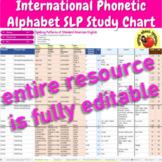 International Phonetic Alphabet Symbols (IPA) SLP Study Chart