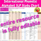 International Phonetic Alphabet Symbols (IPA) SLP Study Chart