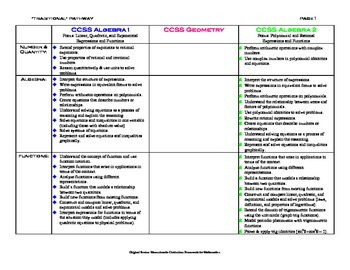 International vs Traditional CCSS Secondary Math Pathways