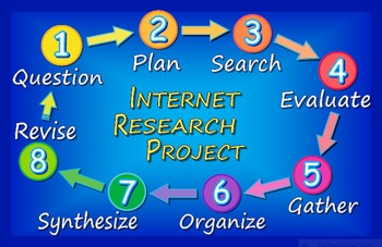 Internet Research - Project Planning Poster Set