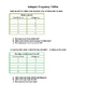 Interpret Frequency Tables - Word Problems - Key Included