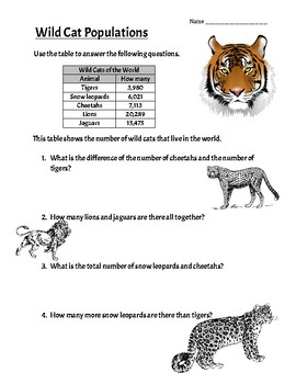 Interpret a Table: Wild Cats Population