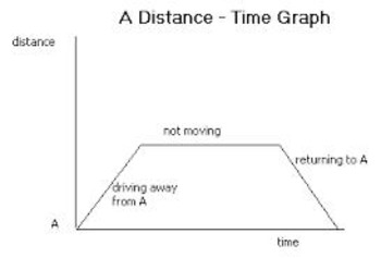 Interpreting Distance-Time Graphs