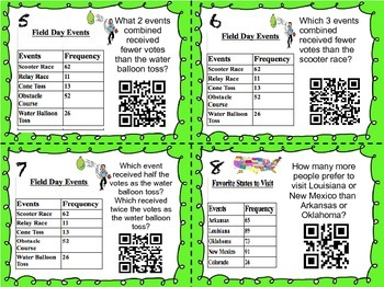 Interpreting Frequency Tables QR Task Cards