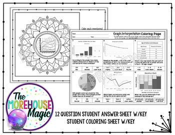 Interpreting Graphs Coloring Page