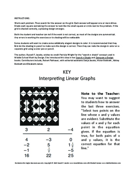 Interpreting Linear Graphs on a Coordinate Plane Search and Shade 6.NS.C.6.C