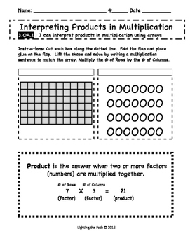 Interpreting Products in Multiplication