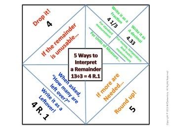 Interpreting Remainders Graphic Organizer