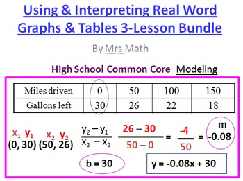 Interpreting and Using Real World Graphs & Tables Power Point 3-Lesson Pack
