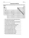 Interpreting the Periodic Table Activity Page