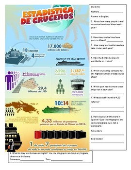 Interpretive Reading Infographic about Cruises/Travel in S