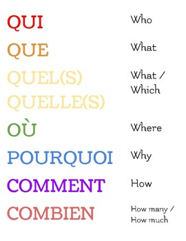 French Interrogatives - Classroom Poster