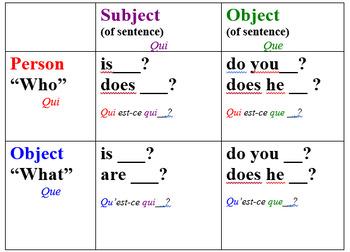 Interrogative Pronouns Graphic Organizer (French)