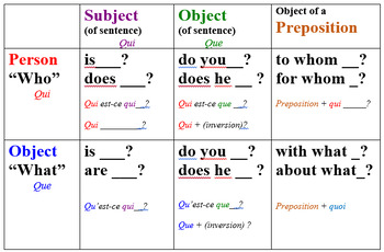 Interrogative Pronouns Graphic Organizer (French) by ...