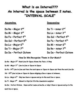 Interval Notes