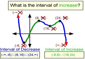 Intervals of Increase & Decrease Intro + 4 Assignments for SMART