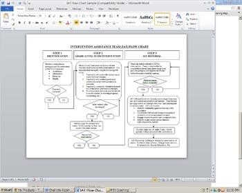 Intervention Assistance Team (IAT) Flow Chart