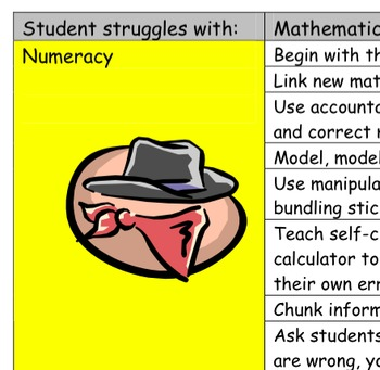 Intervention Strategies for Struggling Math Learners