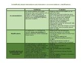 Interventions vs. modifications vs.accommodations