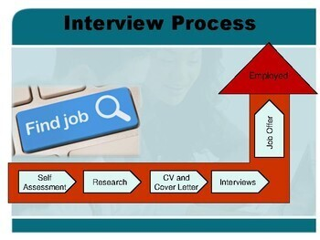 Interviewing Skills Powerpoint with CV and Application Letter Templates
