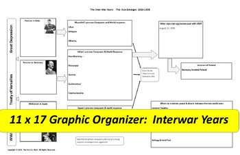 Interwar Years Graphic Organizer & map activity   11 x 17 organizer!