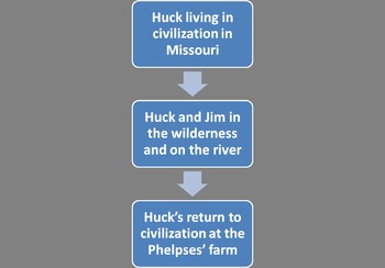 Into Adventures of Huckleberry Finn by Mark Twain -- pre-reading slides