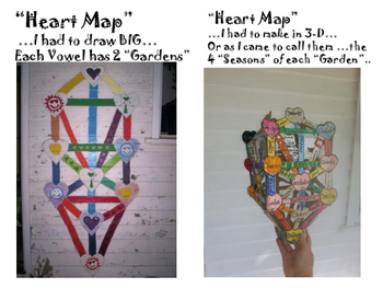 "Intro-""Alphabet of Destiny""-Part#2-""Heart Map"" and 10 creative ""Gardens"""