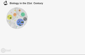 Intro to Biology/ Biology in the 21st Century Prezi