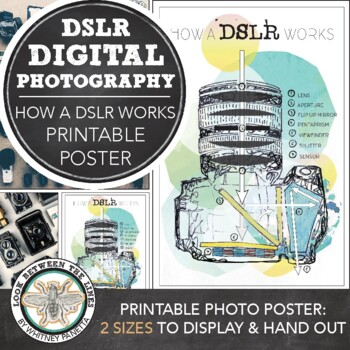 Intro to Digital Photography: Printable Poster, How a DSLR Camera Works