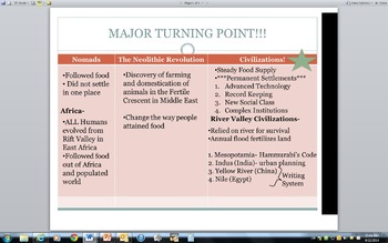 Intro to Global History Review PPT