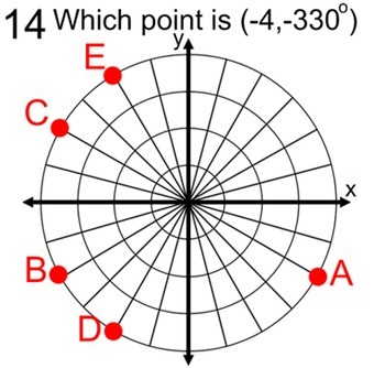 Polar Coordinates Introduction, Graph Templates + 5 Assignments for SMART