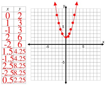 Graphing a Parabola Itroduction with 7 Assignments for Power Point