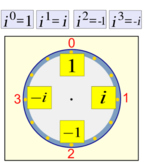 Intro to Imaginary Numbers - 9 Assignments and an Introduction for Power Point