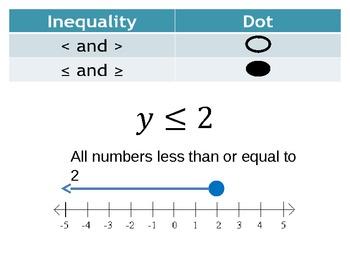 Intro to Inequalities