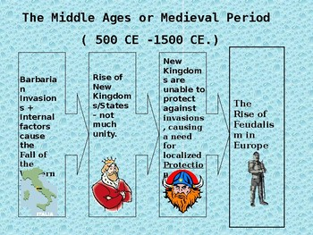 Intro to Medieval Europe Powerpoint
