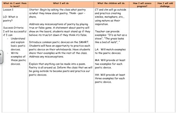 INTRODUCTION TO POETRY UNIT - LP's, Smarts, Worksheets