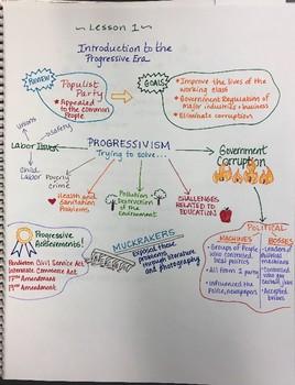 Intro to Progressive Era Sketchnotes