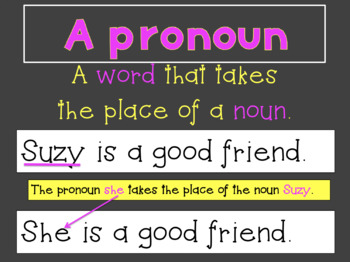 Intro to Pronouns Lesson Pack: Powerpoint, Anchor Chart, Interactive Notebook